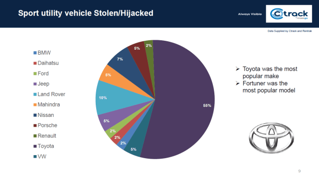 Most hijacked and stolen SUV's in South Africa